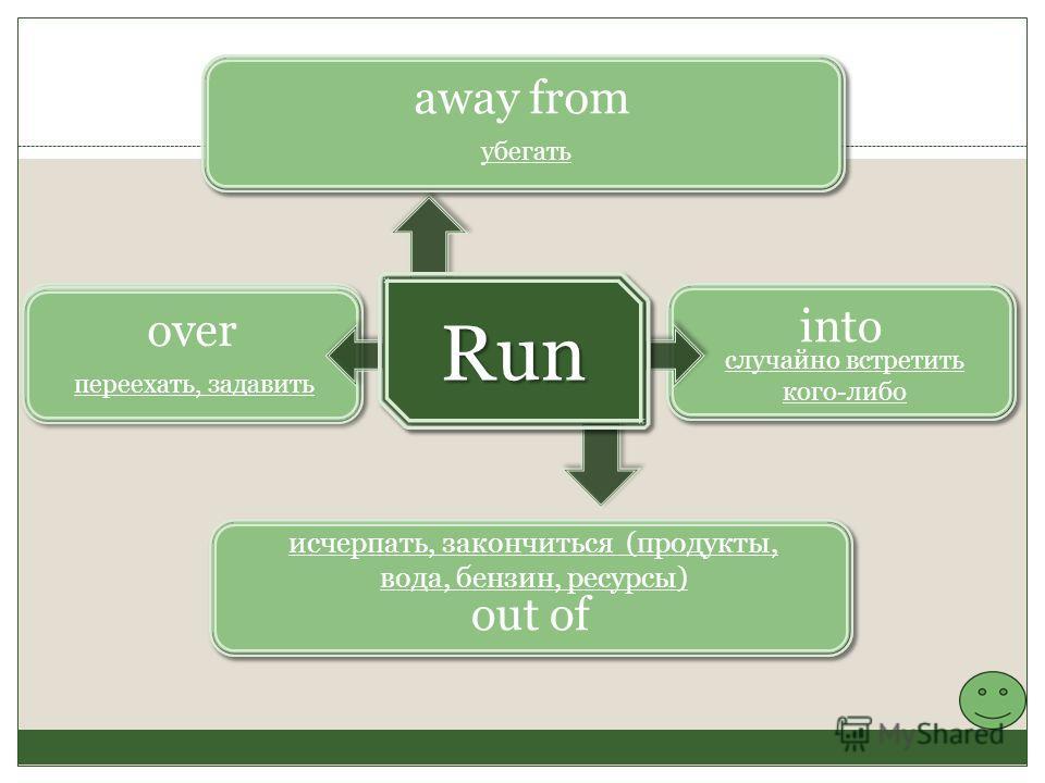 into случайно встретить кого-либо over out of away from убегать исчерпать, закончиться (продукты, вода, бензин, ресурсы) переехать, задавить Run Run