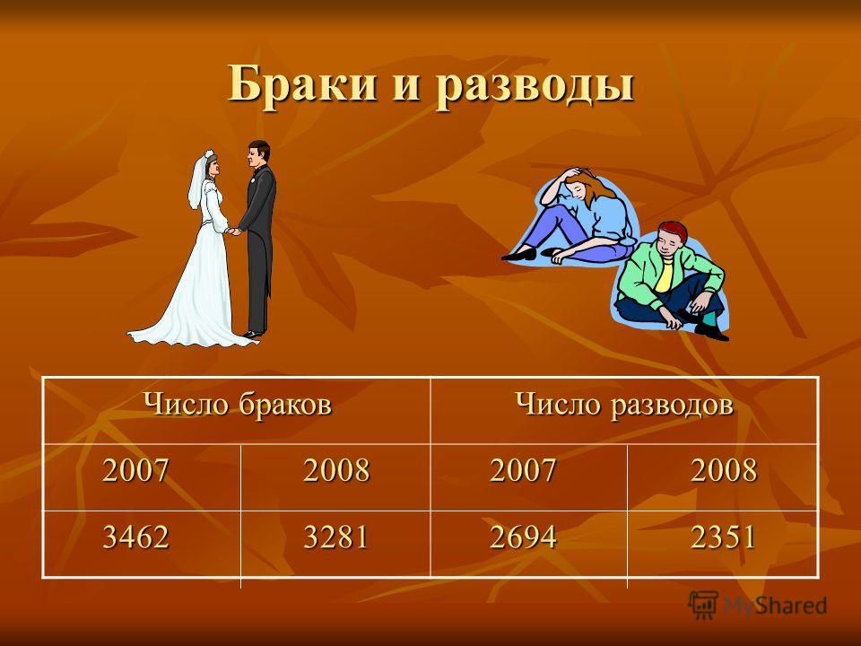 Браки и разводы Число браков Число разводов 2007 2008 2007 2008 3462 3281 3462 3281 2694 2351 2694 2351