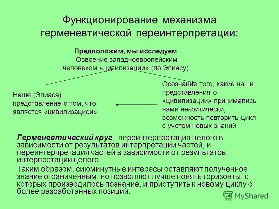 Функционирование механизма герменевтической переинтерпретации: Герменевтический круг : переинтерпретация целого в зависимости от результатов интерпретации частей, и переинтерпретация частей в зависимости от результатов интерпретации целого. Таким обр