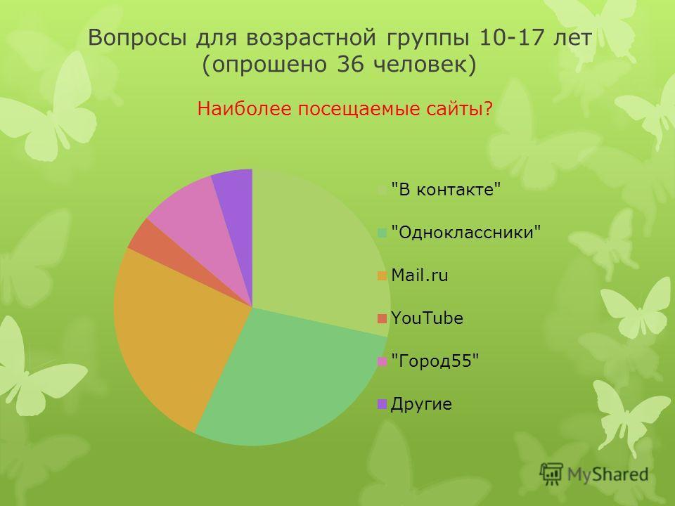 Вопросы для возрастной группы 10-17 лет (опрошено 36 человек) Наиболее посещаемые сайты?