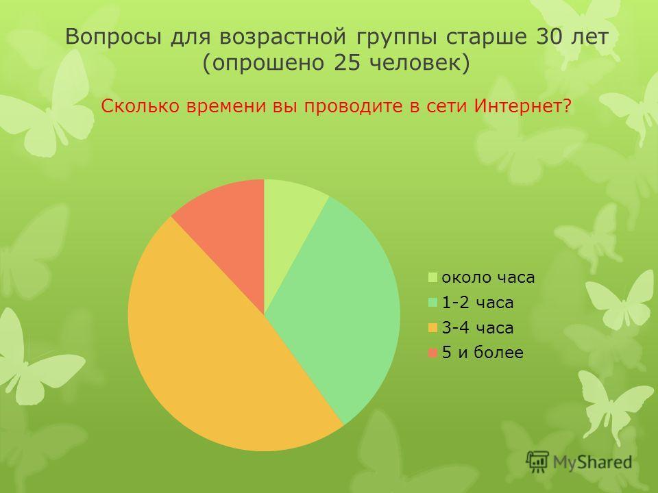 Вопросы для возрастной группы старше 30 лет (опрошено 25 человек) Сколько времени вы проводите в сети Интернет?
