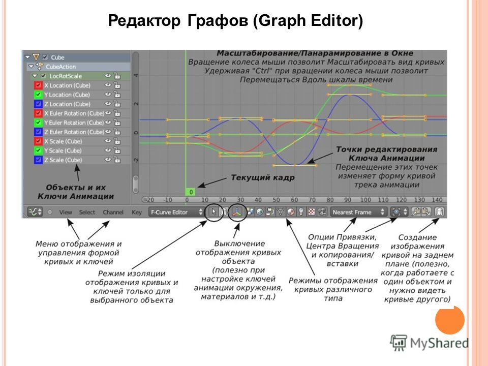 Редактор Графов (Graph Editor)