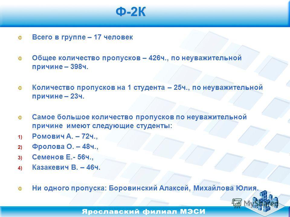 Ф-2К Ф-2К Всего в группе – 17 человек Общее количество пропусков – 426ч., по неуважительной причине – 398ч. Количество пропусков на 1 студента – 25ч., по неуважительной причине – 23ч. Самое большое количество пропусков по неуважительной причине имеют