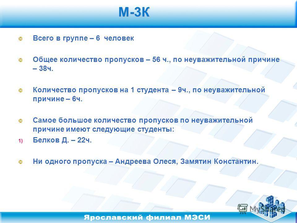М-3К М-3К Всего в группе – 6 человек Общее количество пропусков – 56 ч., по неуважительной причине – 38ч. Количество пропусков на 1 студента – 9ч., по неуважительной причине – 6ч. Самое большое количество пропусков по неуважительной причине имеют сле