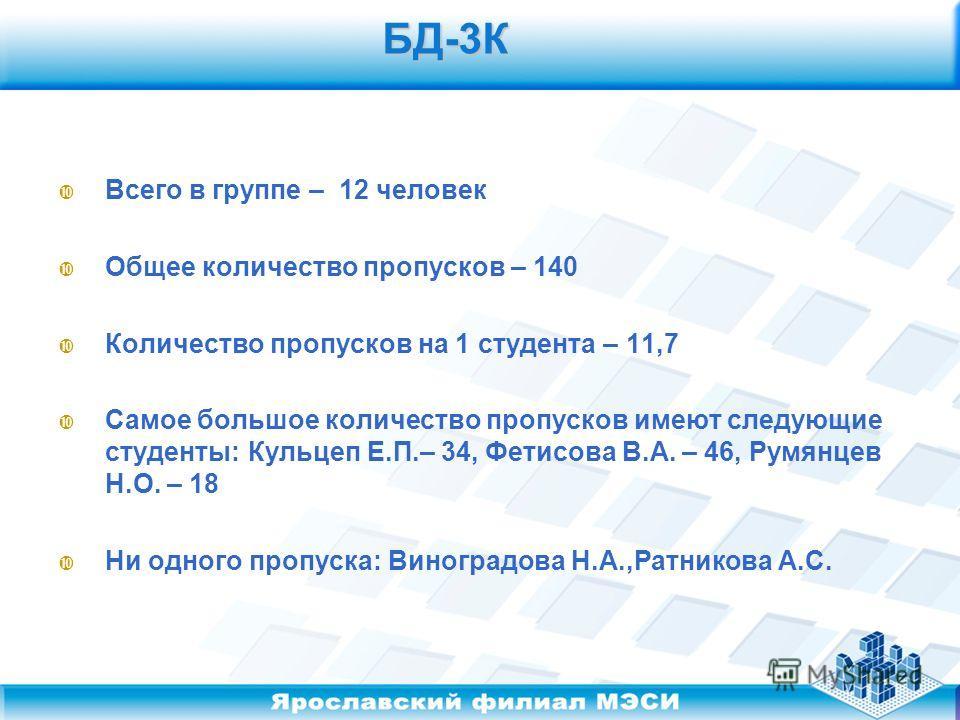 БД-3К БД-3К Всего в группе – 12 человек Общее количество пропусков – 140 Количество пропусков на 1 студента – 11,7 Самое большое количество пропусков имеют следующие студенты: Кульцеп Е.П.– 34, Фетисова В.А. – 46, Румянцев Н.О. – 18 Ни одного пропуск