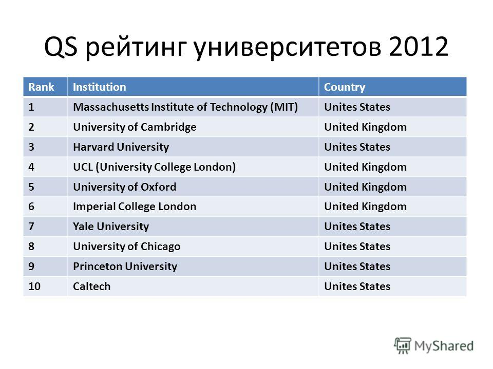 QS рейтинг университетов 2012 RankInstitutionCountry 1Massachusetts Institute of Technology (MIT)Unites States 2University of CambridgeUnited Kingdom 3Harvard UniversityUnites States 4UCL (University College London)United Kingdom 5University of Oxfor