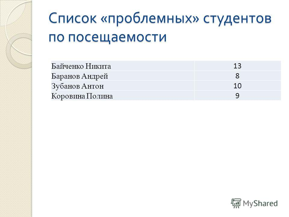 Список « проблемных » студентов по посещаемости Байченко Никита 13 Баранов Андрей 8 Зубанов Антон 10 Коровина Полина 9