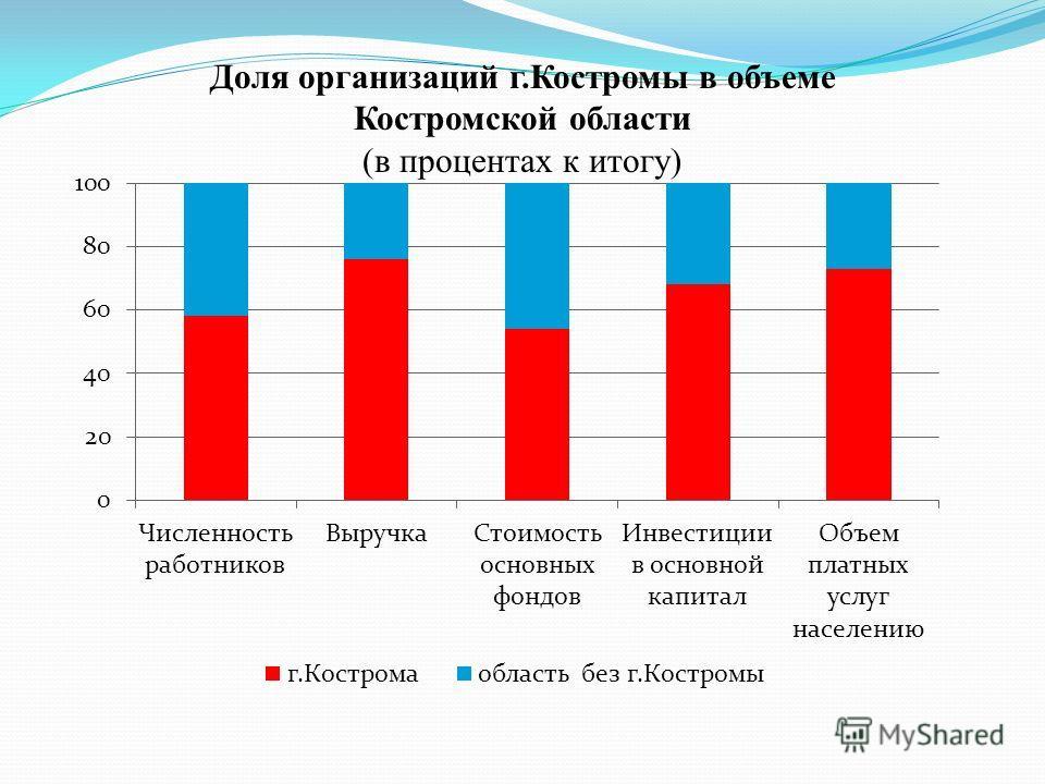 Доля организаций г.Костромы в объеме Костромской области (в процентах к итогу)