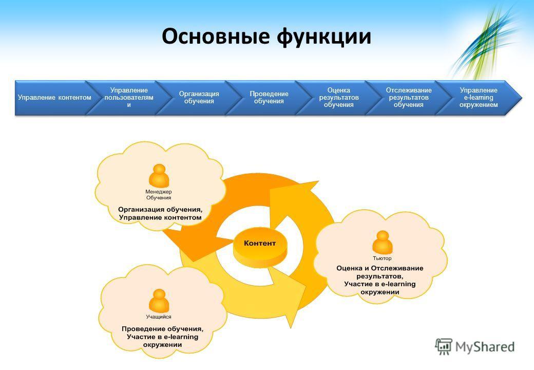 Основные функции Управление контентом Управление пользователям и Организация обучения Проведение обучения Оценка результатов обучения Отслеживание результатов обучения Управление e-learning окружением