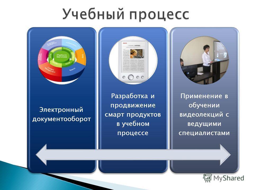 Электронный документооборот Разработка и продвижение смарт продуктов в учебном процессе Применение в обучении видеолекций с ведущими специалистами
