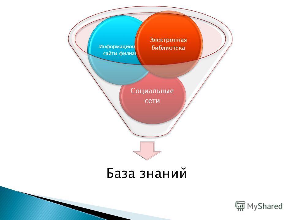 База знаний Социальные сети Информационные сайты филиала Электронная библиотека