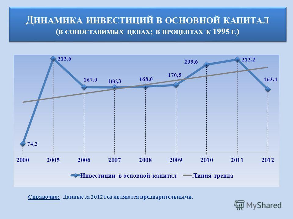 Д ИНАМИКА ИНВЕСТИЦИЙ В ОСНОВНОЙ КАПИТАЛ ( В СОПОСТАВИМЫХ ЦЕНАХ ; В ПРОЦЕНТАХ К 1995 Г.) Справочно: Данные за 2012 год являются предварительными.