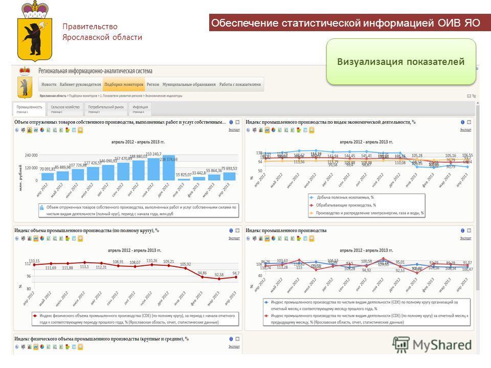 Правительство Ярославской области Обеспечение статистической информацией ОИВ ЯО Визуализация показателей