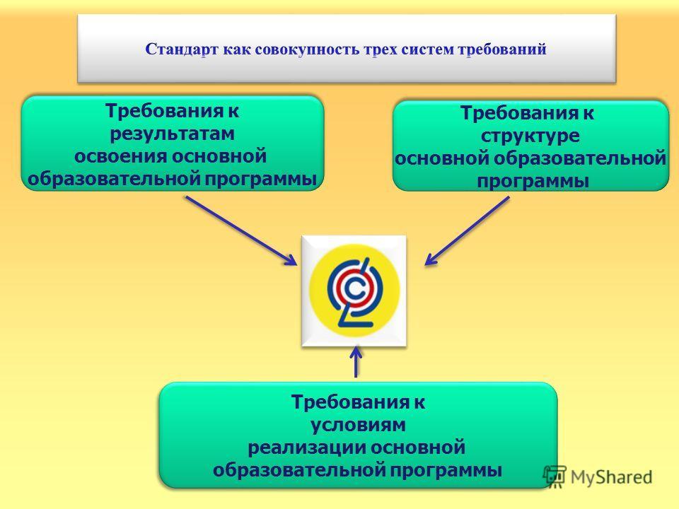 Требования к структуре основной образовательной программы Требования к структуре основной образовательной программы Требования к результатам освоения основной образовательной программы Требования к результатам освоения основной образовательной програ