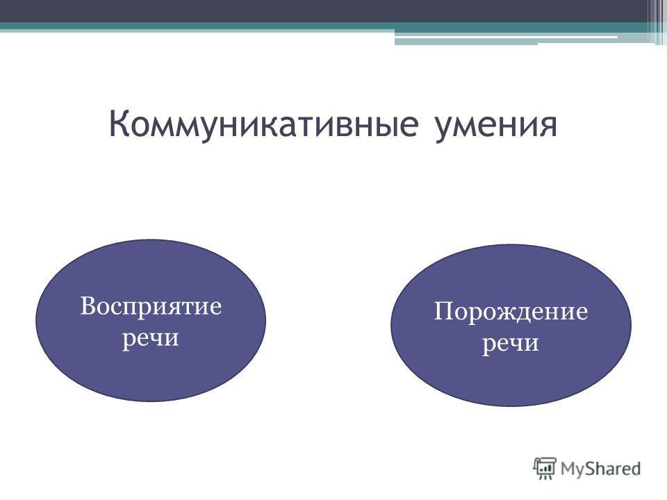 Коммуникативные умения Восприятие речи Порождение речи