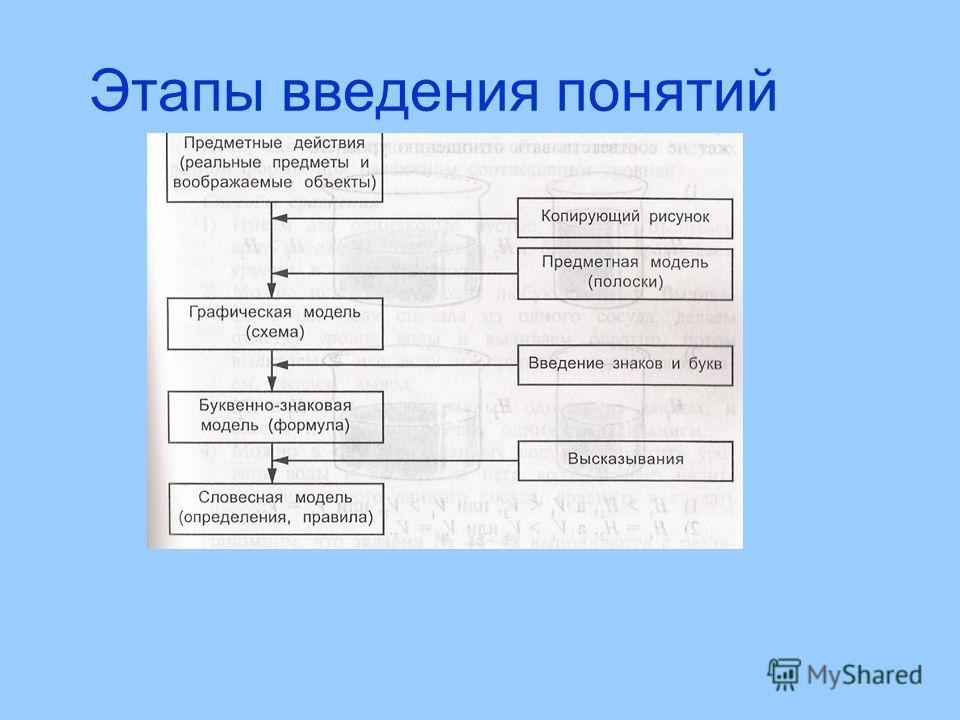 Этапы введения понятий