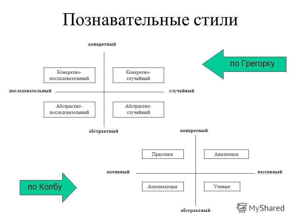 Познавательные стили По мнению Р.Л. Хона, стиль обучения затрагивает три сферы: Когнитивную ( ), Когнитивную (понимает, запоминает, думает и решает проблемы), Физиологическую ( ), Физиологическую (биологически е возможности организма и включ ение реа