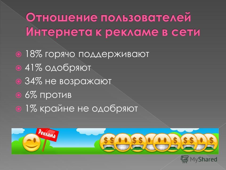 18% горячо поддерживают 41% одобряют 34% не возражают 6% против 1% крайне не одобряют