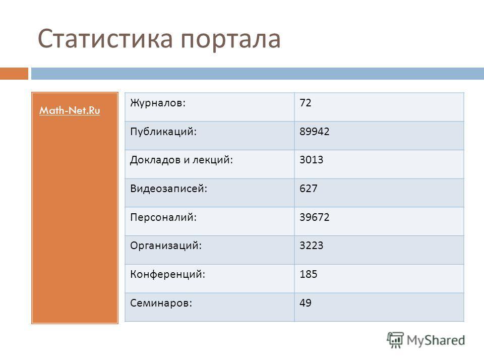 Статистика портала Math-Net.Ru Журналов : 72 Публикаций : 89942 Докладов и лекций : 3013 Видеозаписей : 627 Персоналий : 39672 Организаций : 3223 Конференций : 185 Семинаров : 49