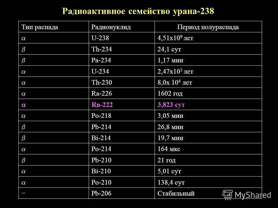 Радиоактивное семейство урана-238 Тип распадаРадионуклидПериод полураспада U-2384,51х10 9 лет Th-23424,1 сут Pa-2341,17 мин U-2342,47х10 5 лет Th-2308,0х 10 4 лет Ra-2261602 год Rn-2223,823 сут Po-2183,05 мин Pb-21426,8 мин Bi-21419,7 мин Po-214164 м