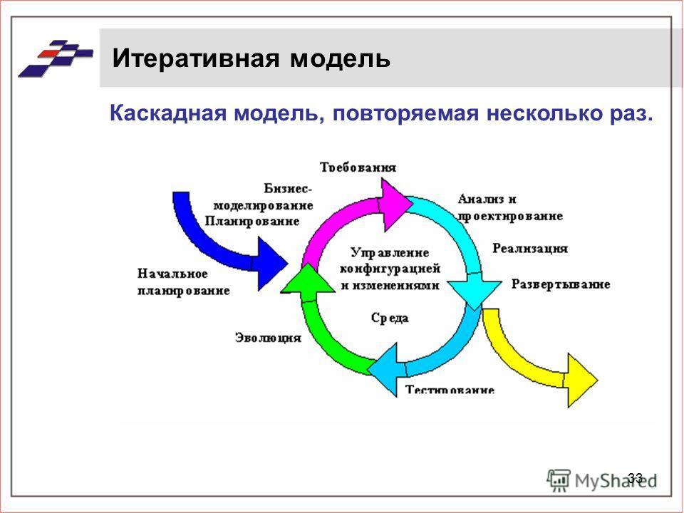 33 Итеративная модель Каскадная модель, повторяемая несколько раз.