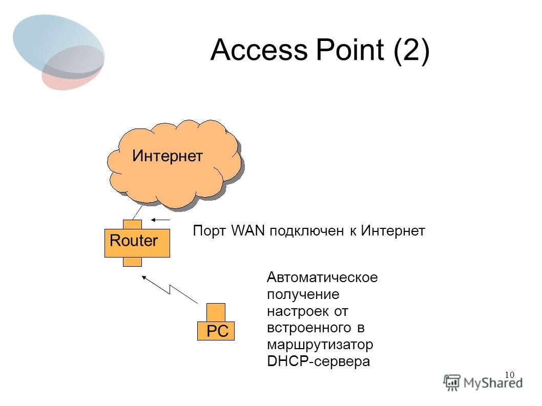 10 Access Point (2) Router PC Интернет Порт WAN подключен к Интернет Автоматическое получение настроек от встроенного в маршрутизатор DHCP-сервера