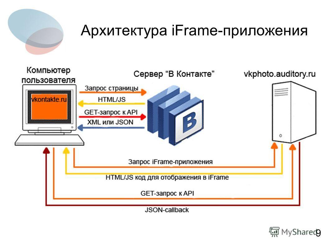 Архитектура iFrame-приложения 9