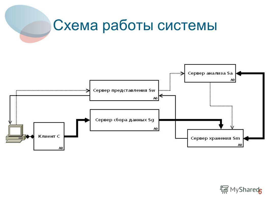 Схема работы системы 6