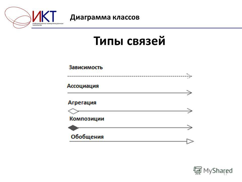 Диаграмма классов 17 Типы связей