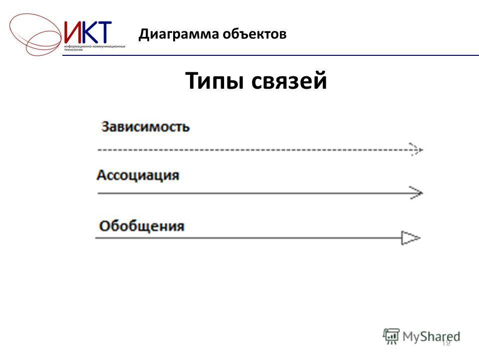 Диаграмма объектов 19 Типы связей