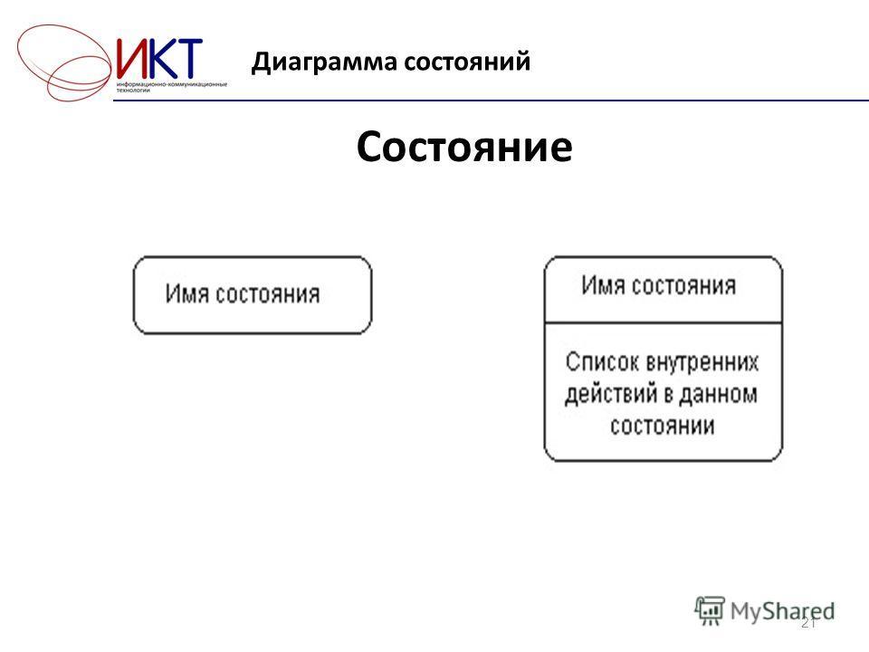 Диаграмма состояний 21 Состояние