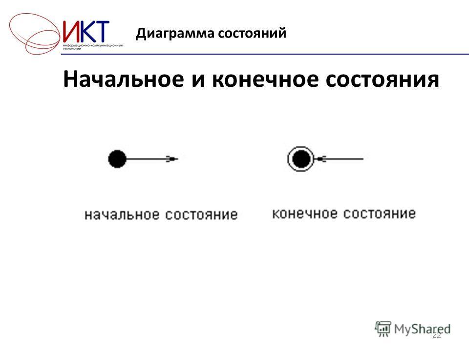 Диаграмма состояний 22 Начальное и конечное состояния