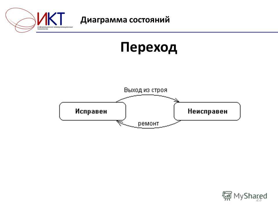 Диаграмма состояний 23 Переход