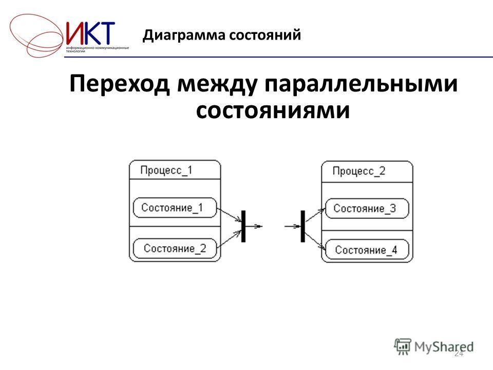 Диаграмма состояний 24 Переход между параллельными состояниями