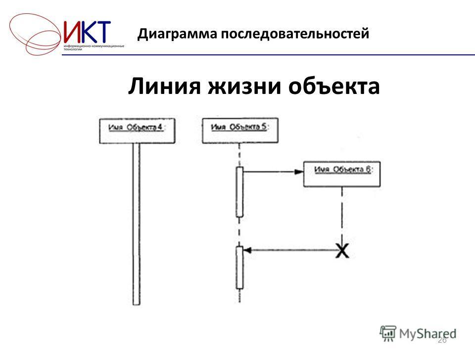 Диаграмма последовательностей 26 Линия жизни объекта