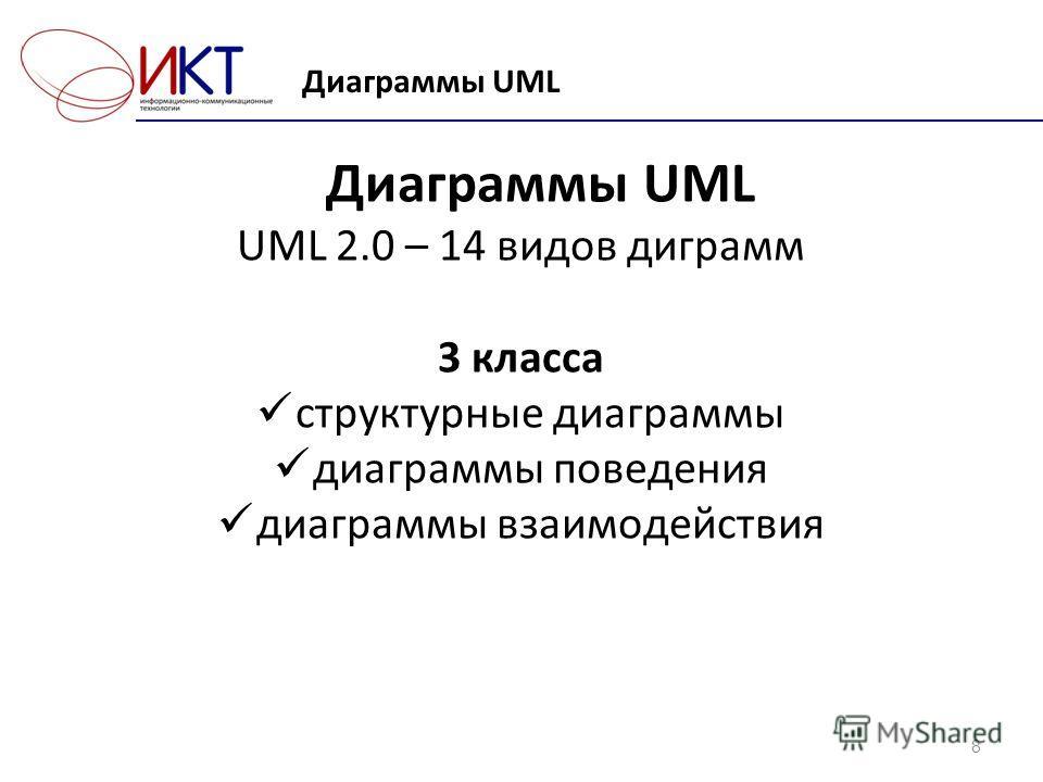 Диаграммы UML 8 UML 2.0 – 14 видов диграмм 3 класса структурные диаграммы диаграммы поведения диаграммы взаимодействия