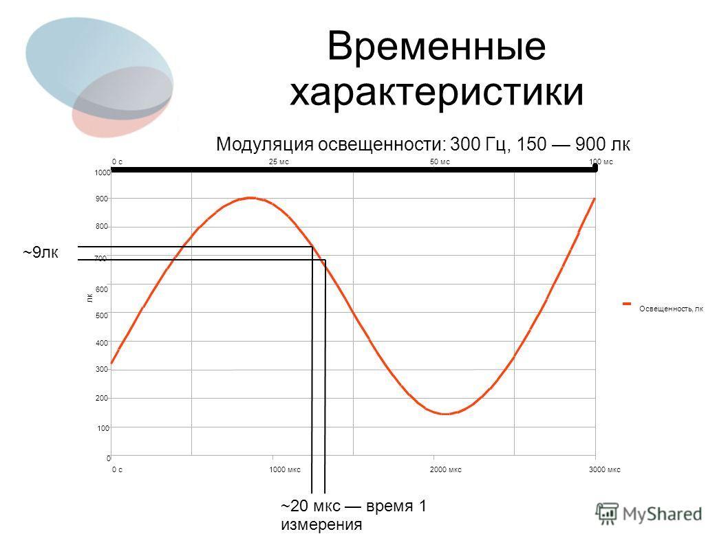 0 с1000 мкс2000 мкс3000 мкс 0 с25 мс50 мс100 мс 0 100 200 300 400 500 600 700 800 900 1000 Освещенность, лк лк ~20 мкс время 1 измерения Временные характеристики ~9лк Модуляция освещенности: 300 Гц, 150 900 лк