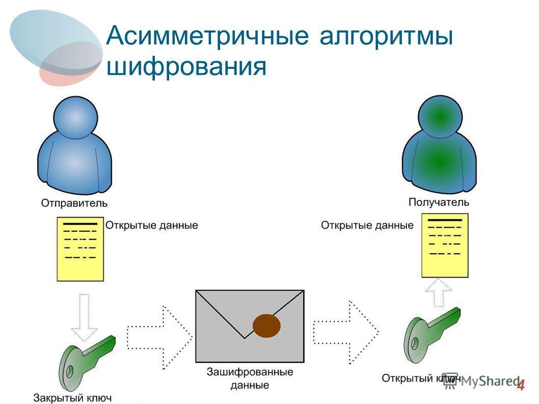 Асимметричные алгоритмы шифрования 4
