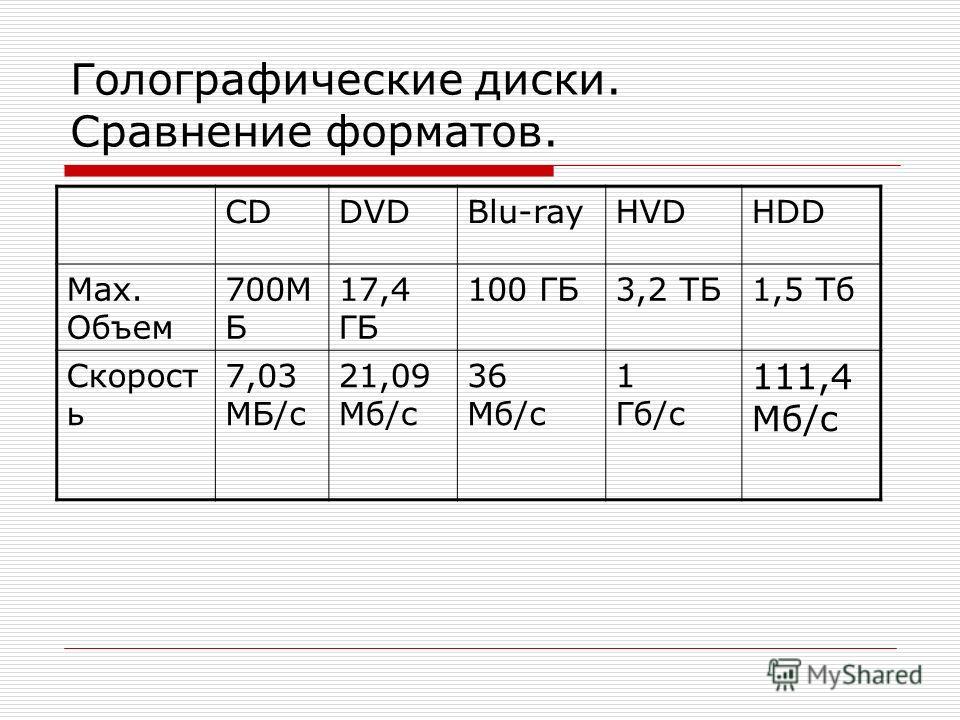 Голографические диски. Сравнение форматов. CDDVDBlu-rayHVDHDD Мах. Объем 700М Б 17,4 ГБ 100 ГБ3,2 ТБ1,5 Тб Скорост ь 7,03 МБ/с 21,09 Мб/с 36 Мб/с 1 Гб/с 111,4 Мб/с