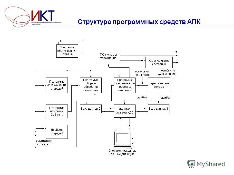 Cтруктура программных средств АПК