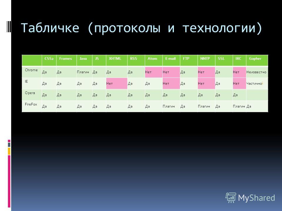 Табличке (протоколы и технологии) CSS2FramesJavaJSXHTMLRSSAtomE-mailFTPNNTPSSLIRCGopher Chrome Да ПлагинДа Нет ДаНетДаНетНеизвестно IE Да НетДа НетДаНетДаНетЧастично [ [ Opera Да FireFox Да ПлагинДаПлагинДаПлагинДа