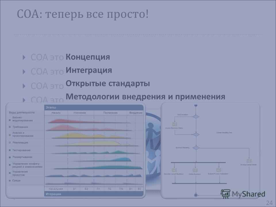 СОА : теперь все просто ! СОА это 24 Концепция Интеграция Открытые стандарты Методологии внедрения и применения