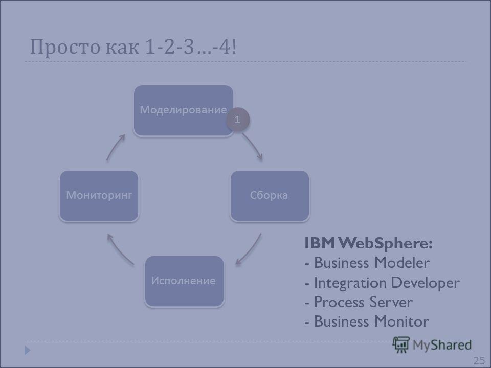 Просто как 1-2-3…-4! МоделированиеСборкаИсполнениеМониторинг 1 1 IBM WebSphere: - Business Modeler - Integration Developer - Process Server - Business Monitor 25