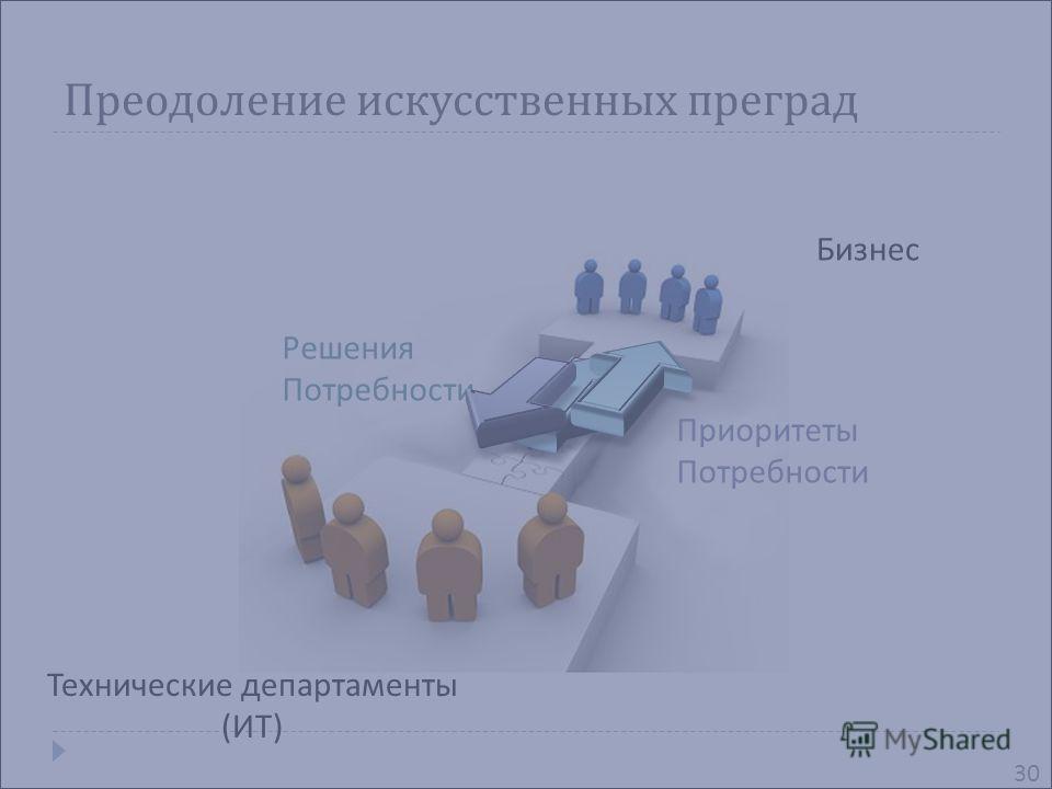 Преодоление искусственных преград Бизнес Технические департаменты ( ИТ ) Приоритеты Потребности Решения Потребности 30