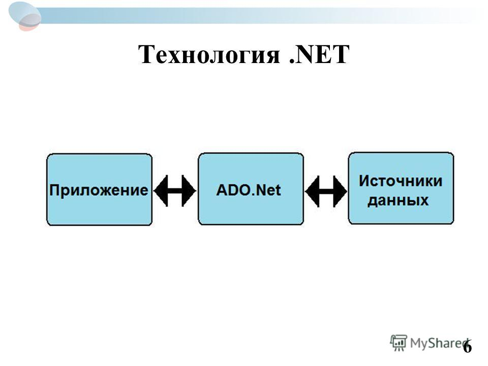 Технология.NET 6