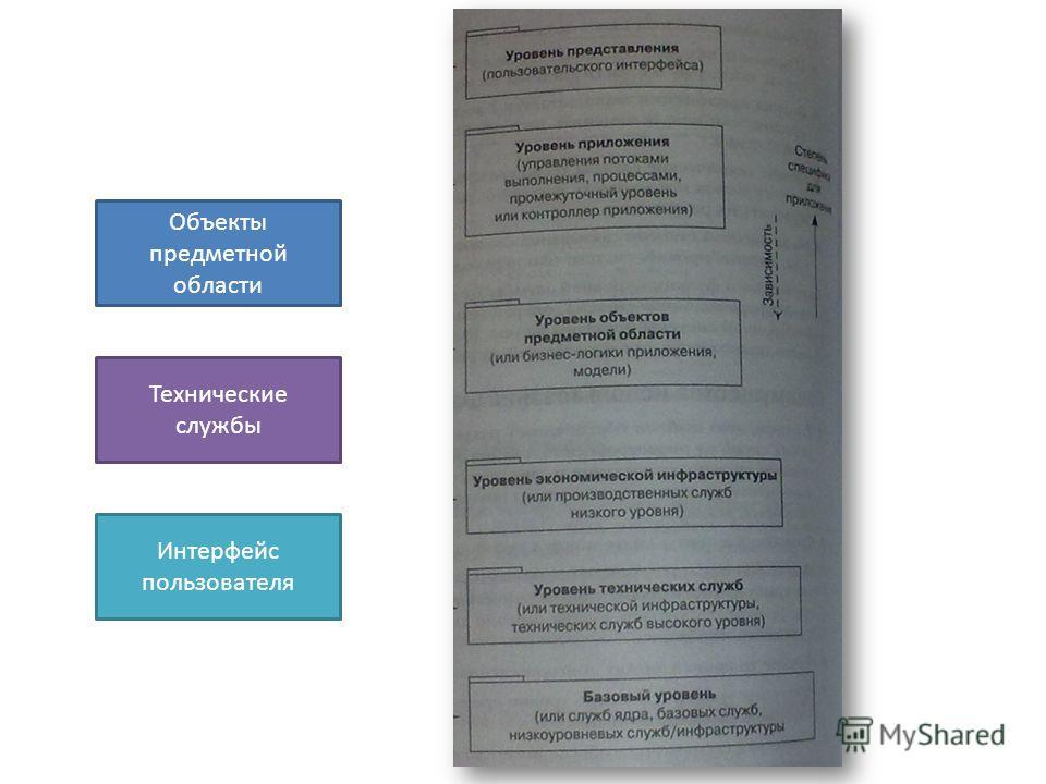 Интерфейс пользователя Объекты предметной области Технические службы