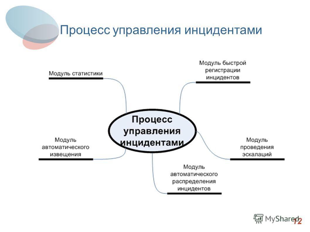 Итоги 12 Процесс управления инцидентами