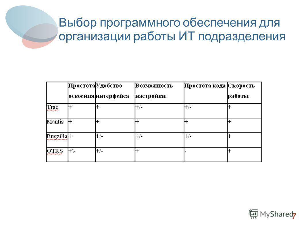 Итоги 7 Выбор программного обеспечения для организации работы ИТ подразделения