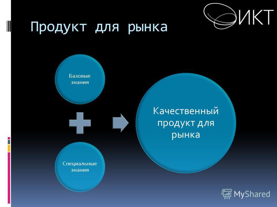 Базовые знания Специальные знания Качественный продукт для рынка