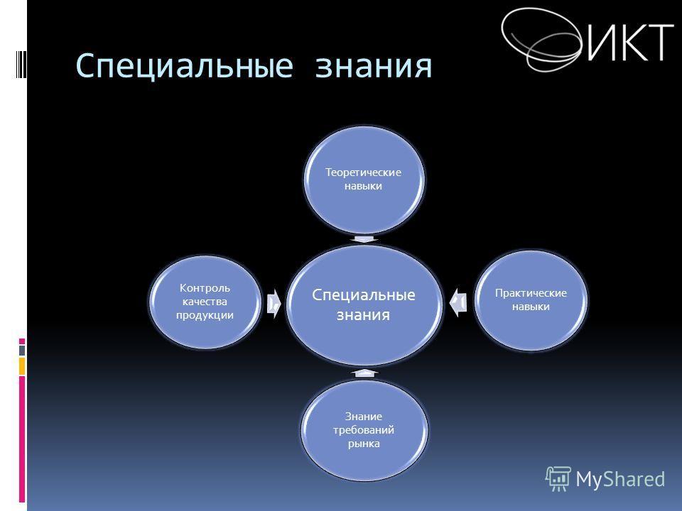 Специальные знания Теоретические навыки Практические навыки Знание требований рынка Контроль качества продукции